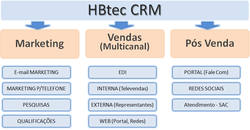 hbtec-crm-areas-de-cobertura